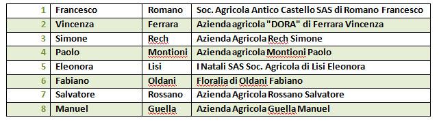 tabella nomi vincitori